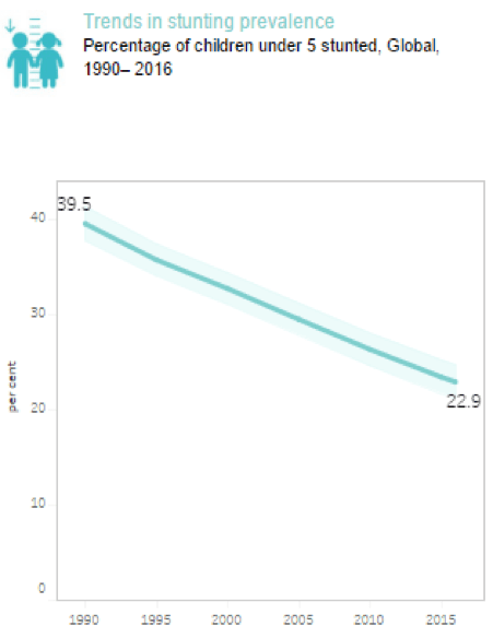 Trends In Malnutrition Stunting Prevalence
